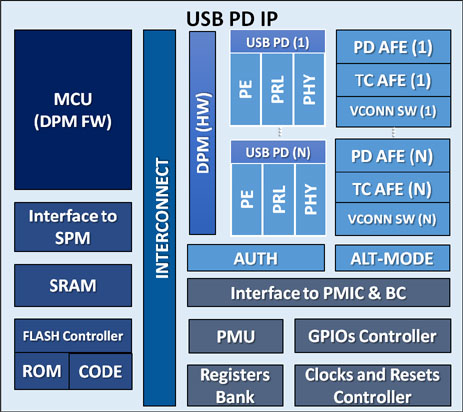 USB POWER DELIVERY MULTIPORT DESIGN IP